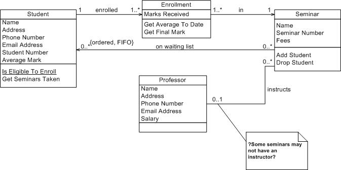 course management system class diagram 97 f250 7 3 wiring uml 2 diagrams an agile introduction figure initial conceptual