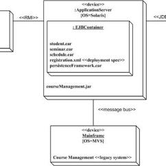 Uml Deployment Diagram Tutorial Of Top Hand 2 Diagrams An Agile Introduction How Are As Always It Depends On Your Goals Very Often Less Detailed Network Which Arguably
