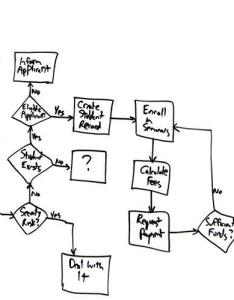 Source also flow charts an agile introduction rh agilemodeling