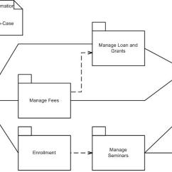 Make A Diagram Vga Cable Wiring 9 Pin Uml 2 Package Diagrams An Agile Introduction Use Case