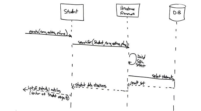 sequence diagram for hotel reservation system molecular orbital energy f2 uml 2 diagrams an agile introduction