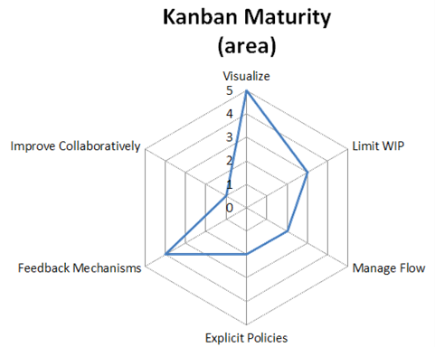 Kanban Maturity and A Technique for Visualizing It « Agile