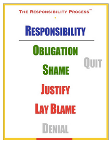 responsibility_process