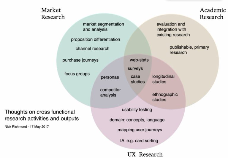 A Venn diagram of research activities and outputs typically undertaken by marketing, UR and academics
