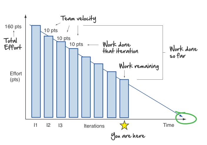 Agile burndown chart also charts rh agilenutshell