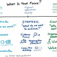 Strategic Planning Framework Diagram Concentric Pot Wiring Tactics Strategy And Culture  A Model For Thinking About