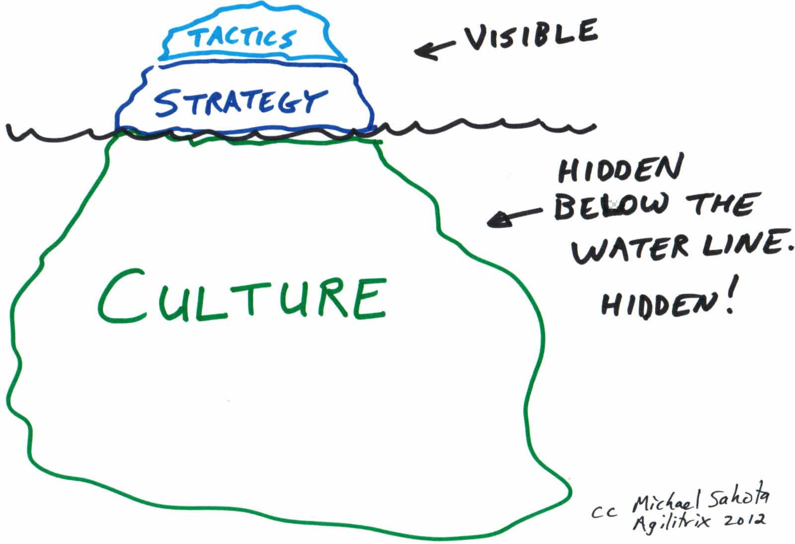 Tactics Strategy Amp Culture A Model For Thinking About
