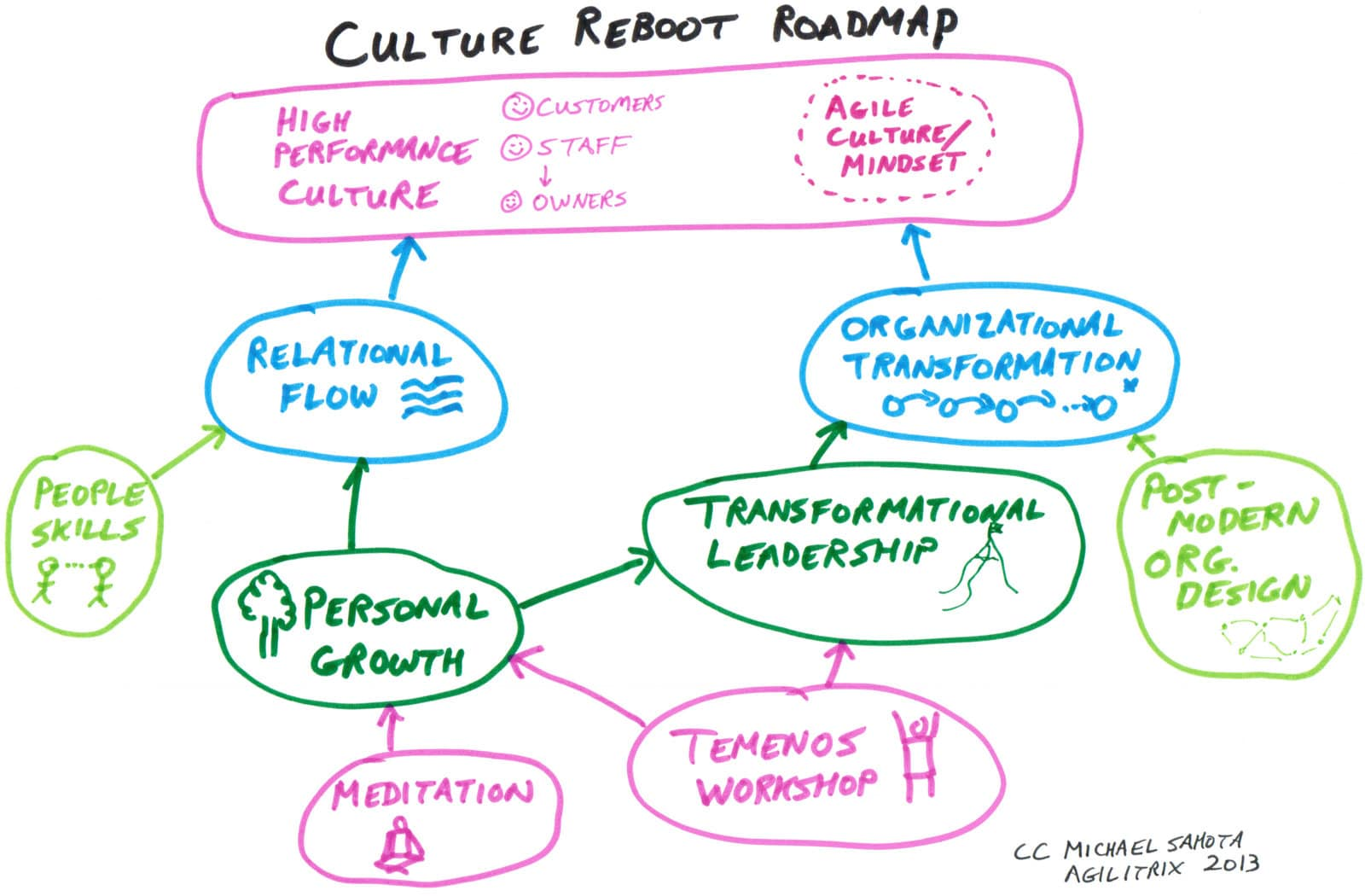 Connecting The Dots On Agile Org Culture Personal Growth