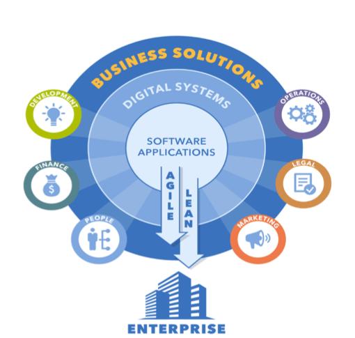 digital-transformation-part-3-agile-business-transformation-2
