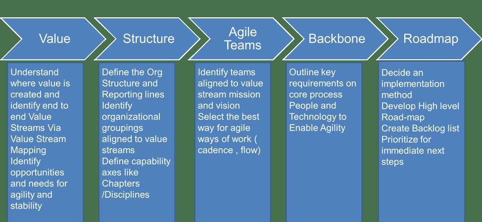 digital-transformation-part-3-agile-business-transformation-3