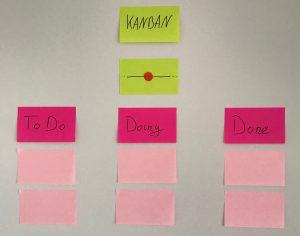 Kanban Board - Zeitpunkt 2