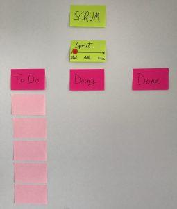 Scrum Board - Sprint Beginn