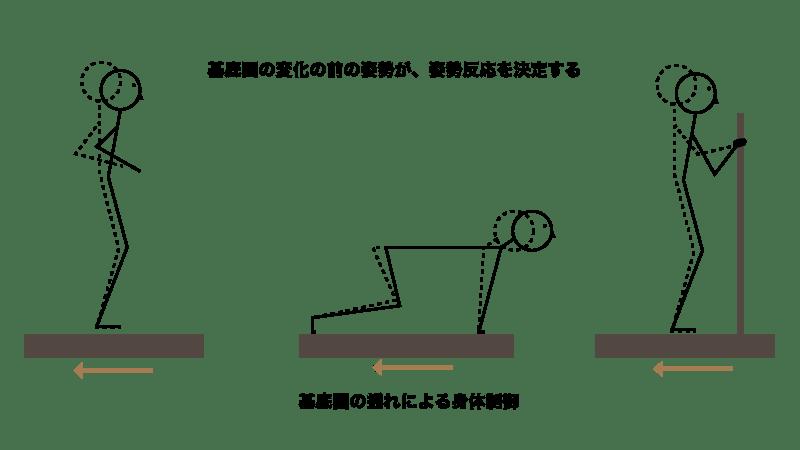 姿勢と外乱による姿勢制御の関係