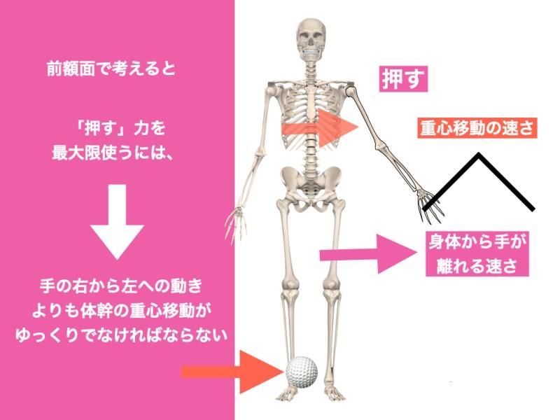 ゴルフスイング 重心移動と肩肘の連動