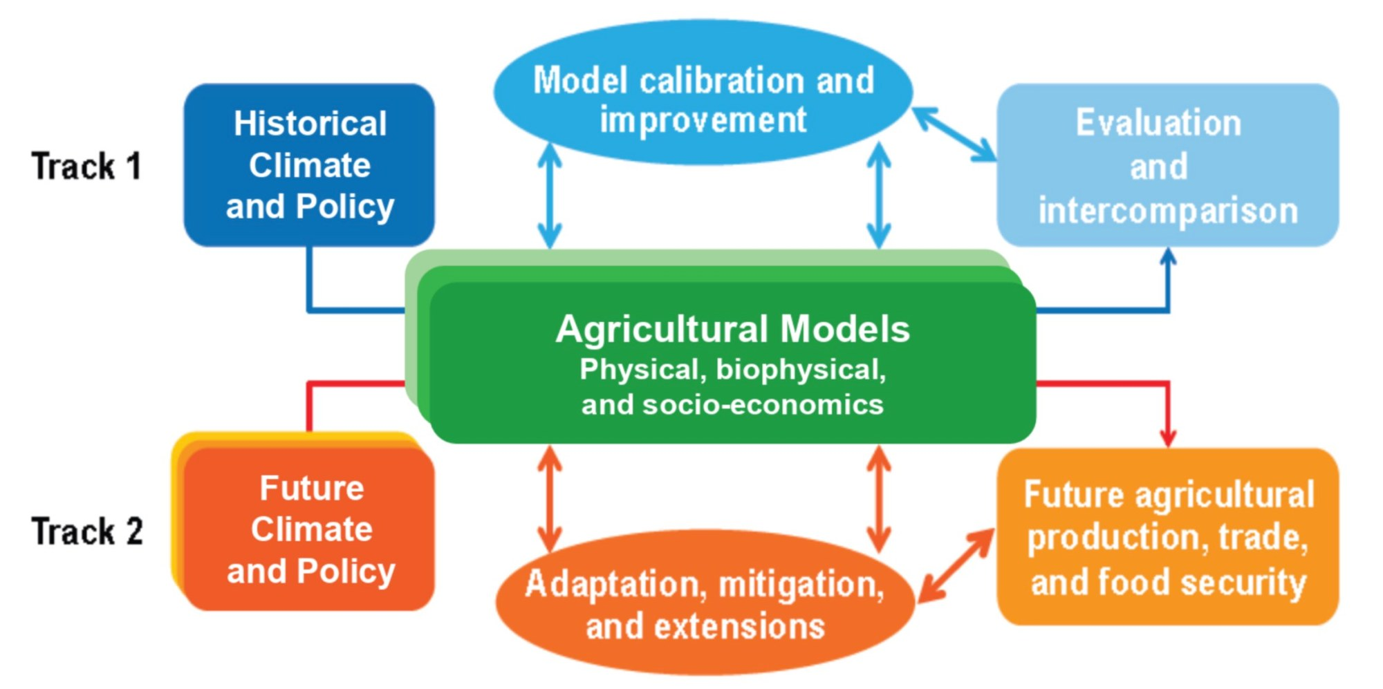 hight resolution of  rigorous science based evidence for stakeholder actions by incorporating a broader representation of key scientific advances and enabling the beneficial
