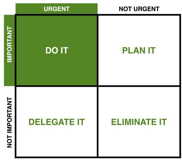 time management AGnese Rudzate Freedom Business FOrmula Organizing plannning