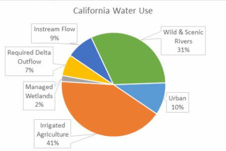 Source – Northern California Water Assocation