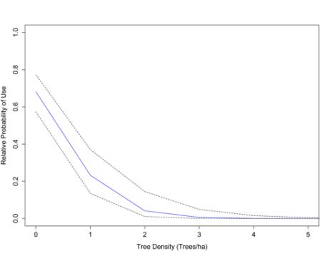 As tree density increases, lesser prairie-chicken nesting declines.