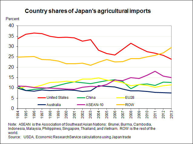Imports Of Japan 81
