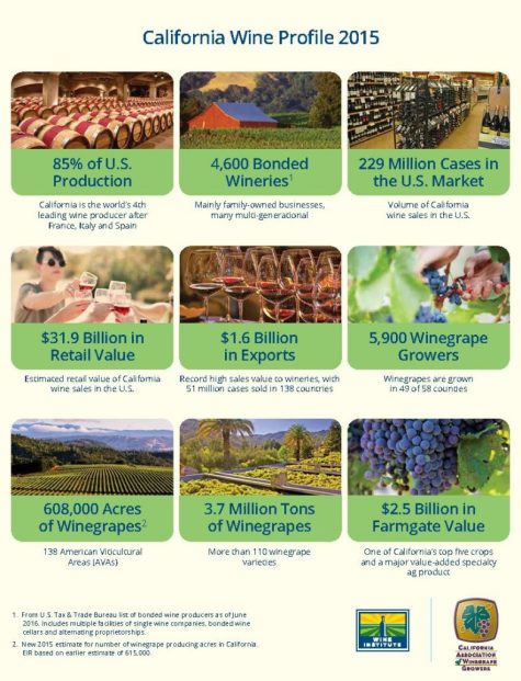 Wine-Institute-CAWG-2015-Economic-Impact-Highlights_Page_2