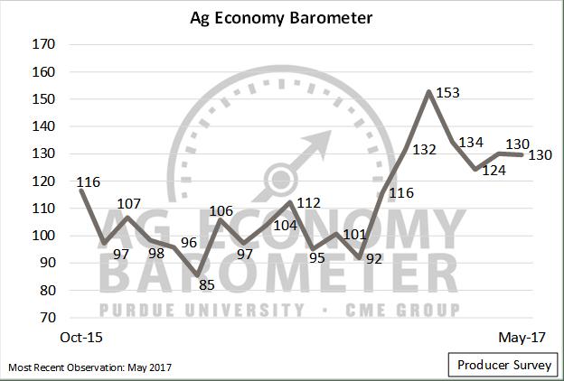 farm economy