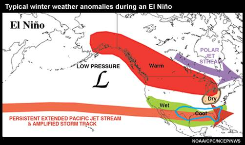 El Niño Weather System Continues to Progress