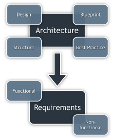 what-is-architecture-1-r56