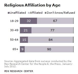Pew survey age