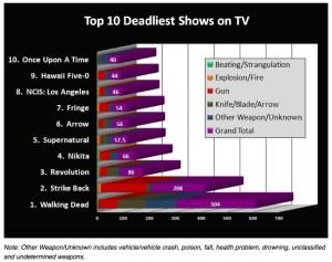 Funeralwise.com Deadliest TV Shows