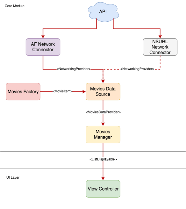 Using Dependency Injection   agostini tech