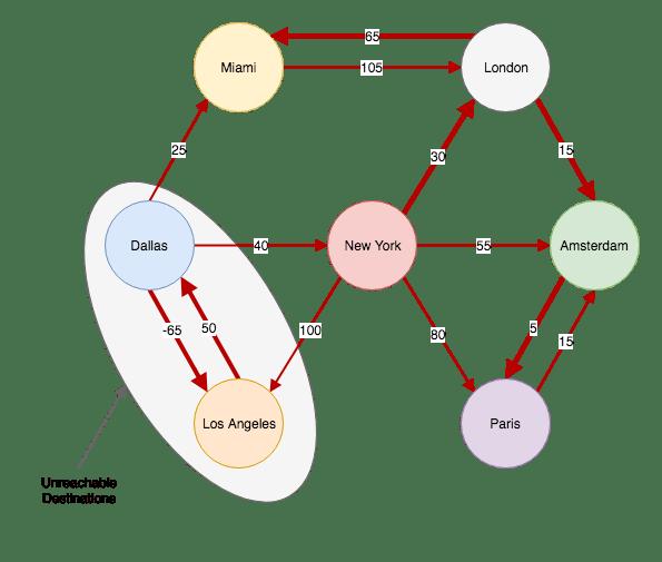 Bellman-Ford Algorithm in Swift | agostini tech