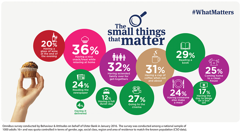 What matters to Irish people – infographics for Ulster Bank