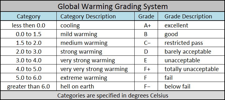 Global Warming Grading System
