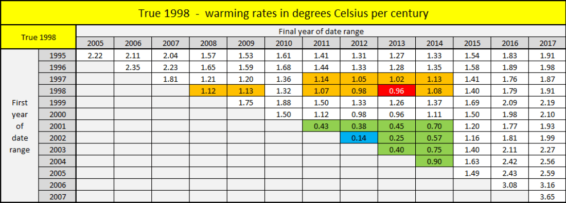 True 1998 warming rates b