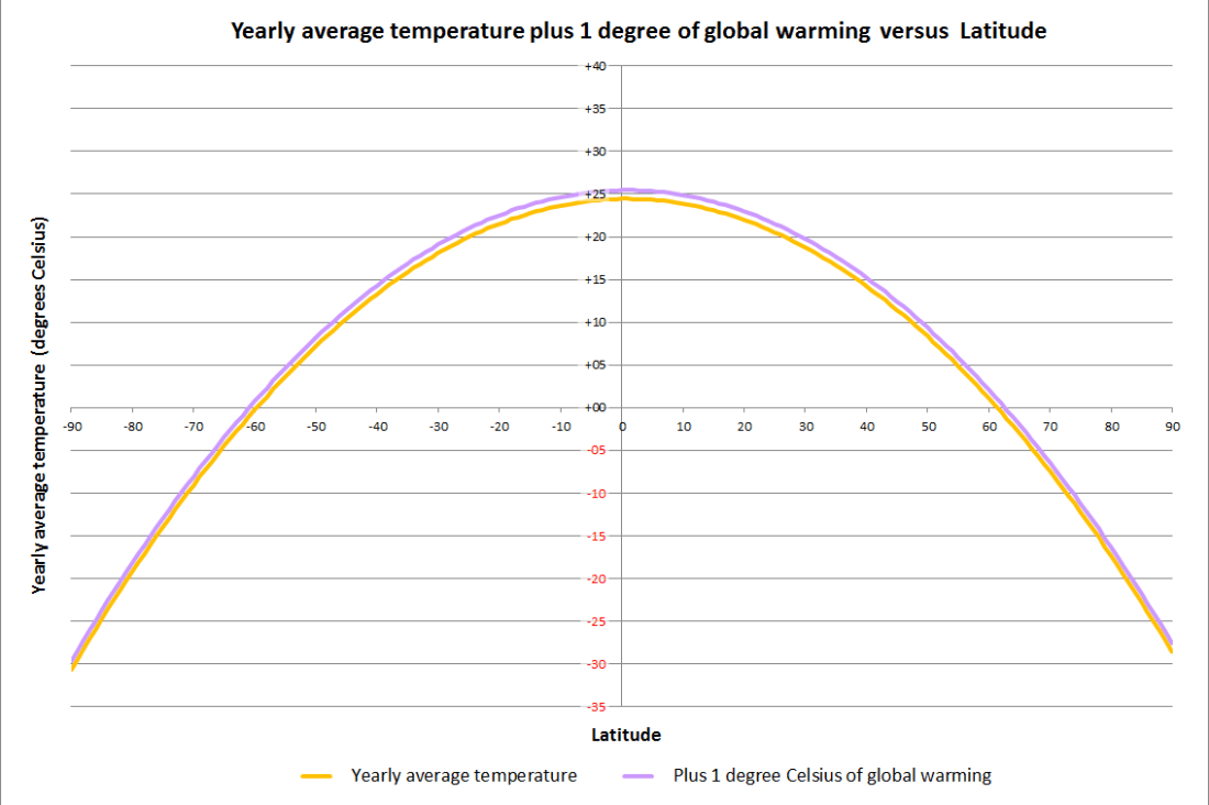 Yearly average temperature plus GW by location