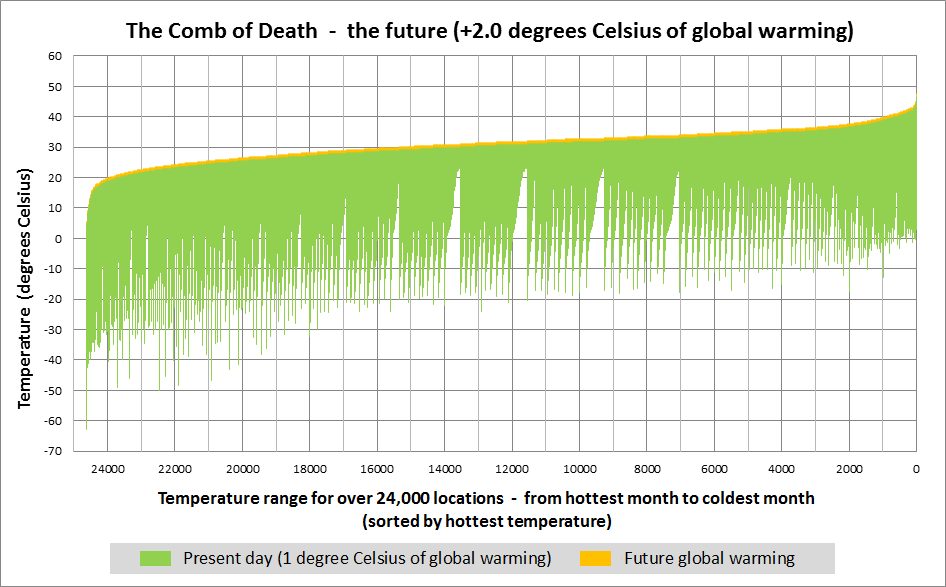 The Comb of Death +2.0 degrees Celsius