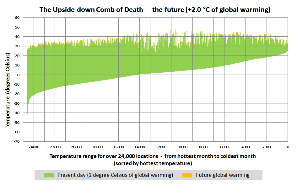 The Upside-down Comb of Death +2.0 degrees Celsius