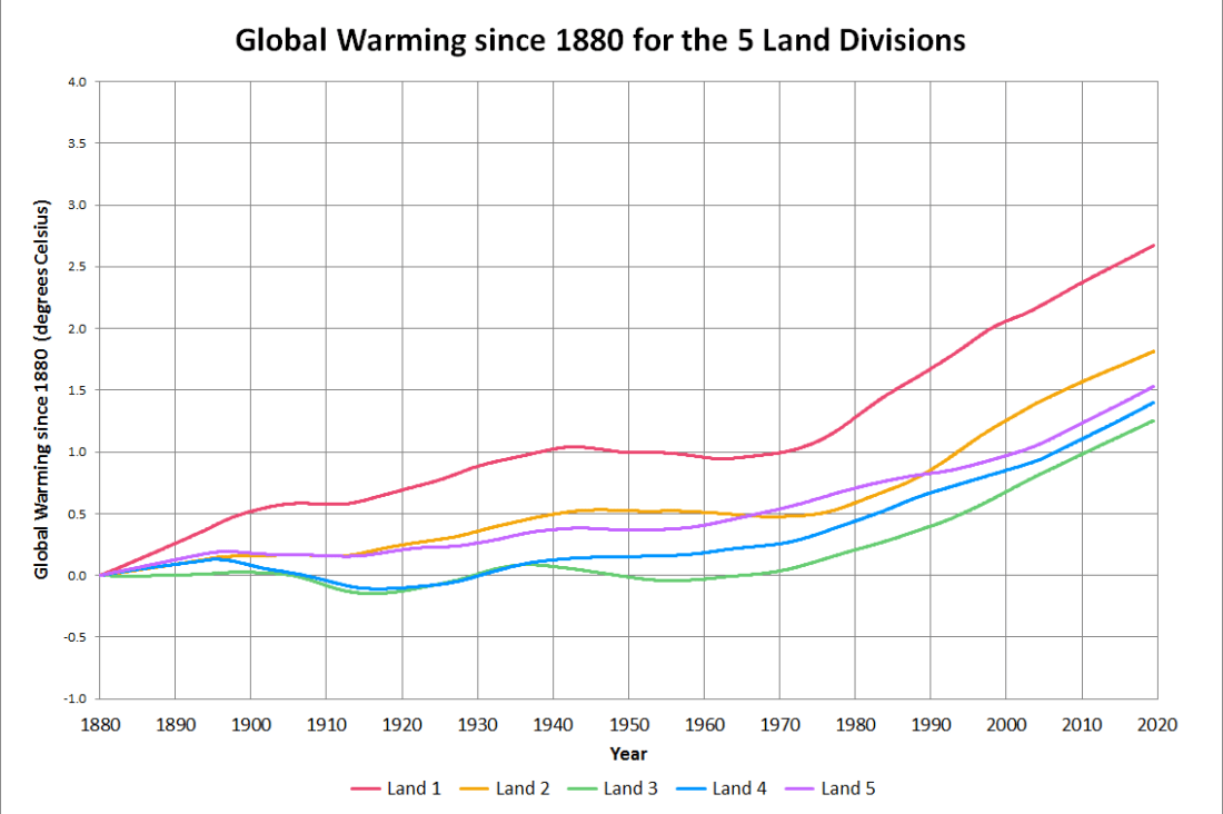 Global Warming - Land Regions
