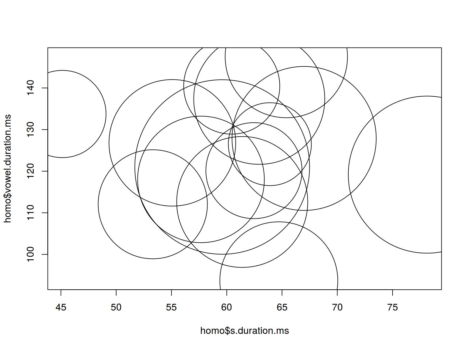 Data manipulation and visualization