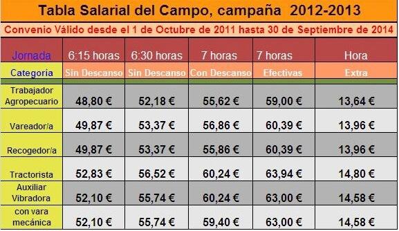 Tabla Salarial para el campo en Jaén