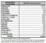 Andalucía recibe 1.413 millones para los pagos de la PAC de la campaña 2012.