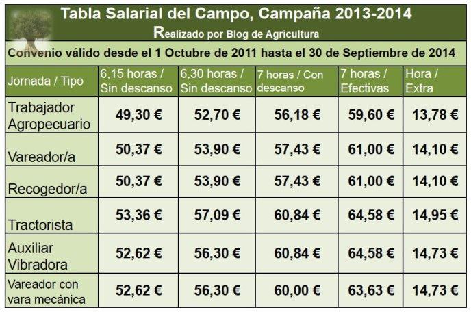 tabla salarial 2013-2014