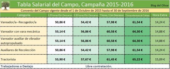 Tabla salarial 2015-2016