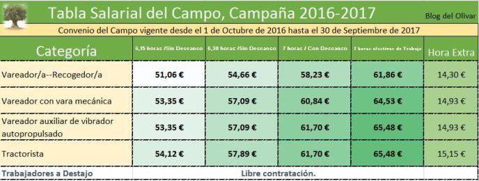 tabla-salarial-del-campo-2016-2017