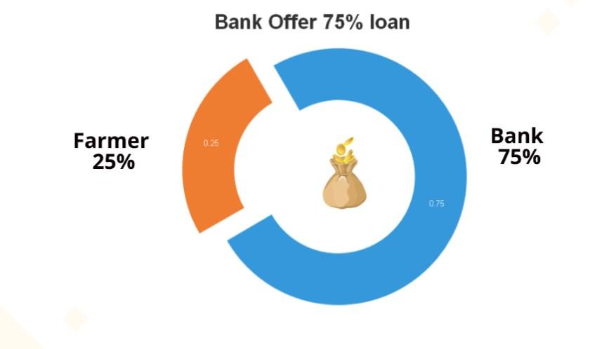 loan for gerbera cultivation