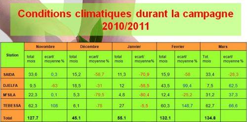 Conditions climatiques durant la campagne 2010/2011