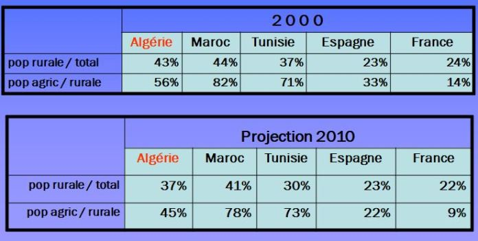 Évolution comparée et projection des populations 2000-2010