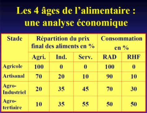 Les étapes du développement agroalimentaire