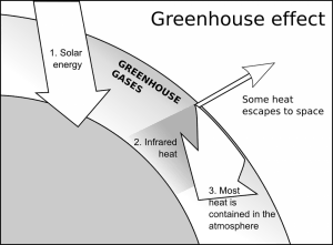 greenhouse-effect-