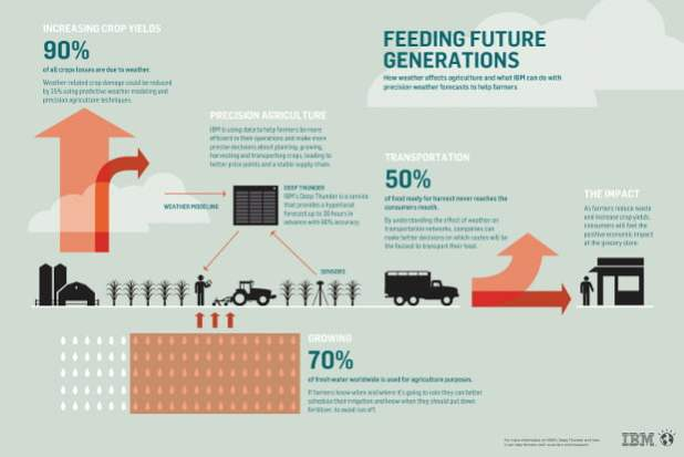 precision_agriculture_article_infographic